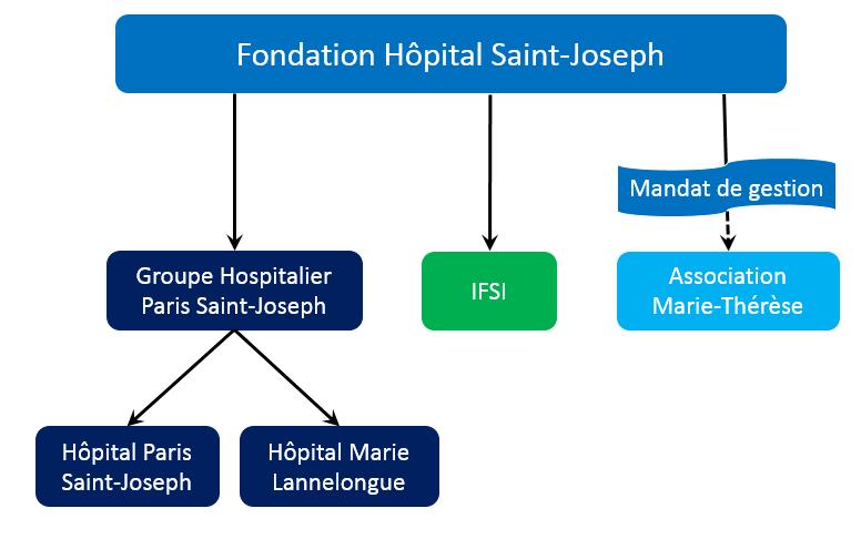 Organisation du GHPSJ